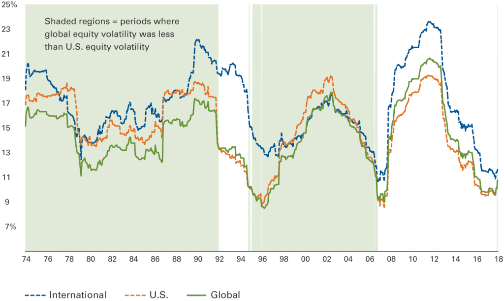 Line chart showing time periods where global equity volatility was less than U.S. equity volatility.